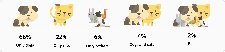 Species in pet families