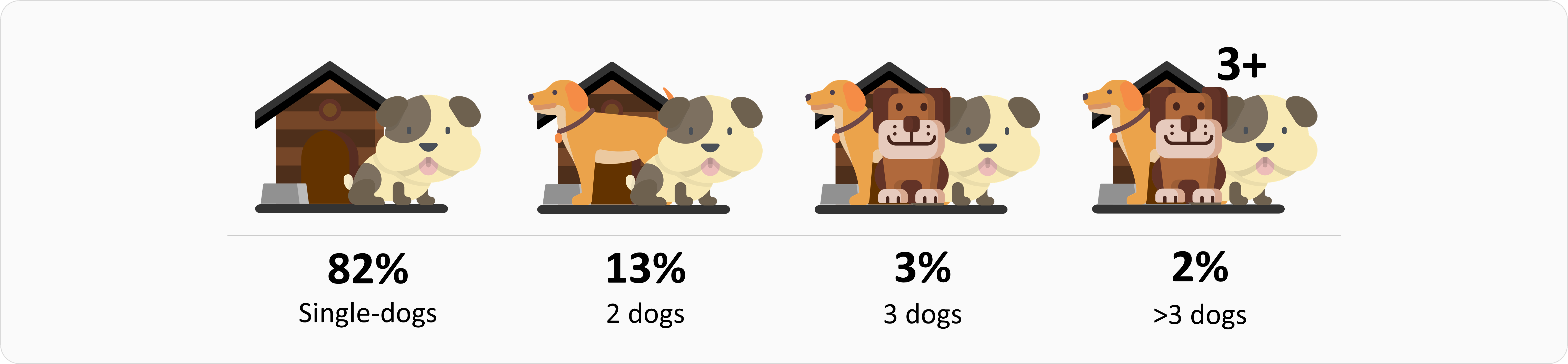 Number of cats in dog families