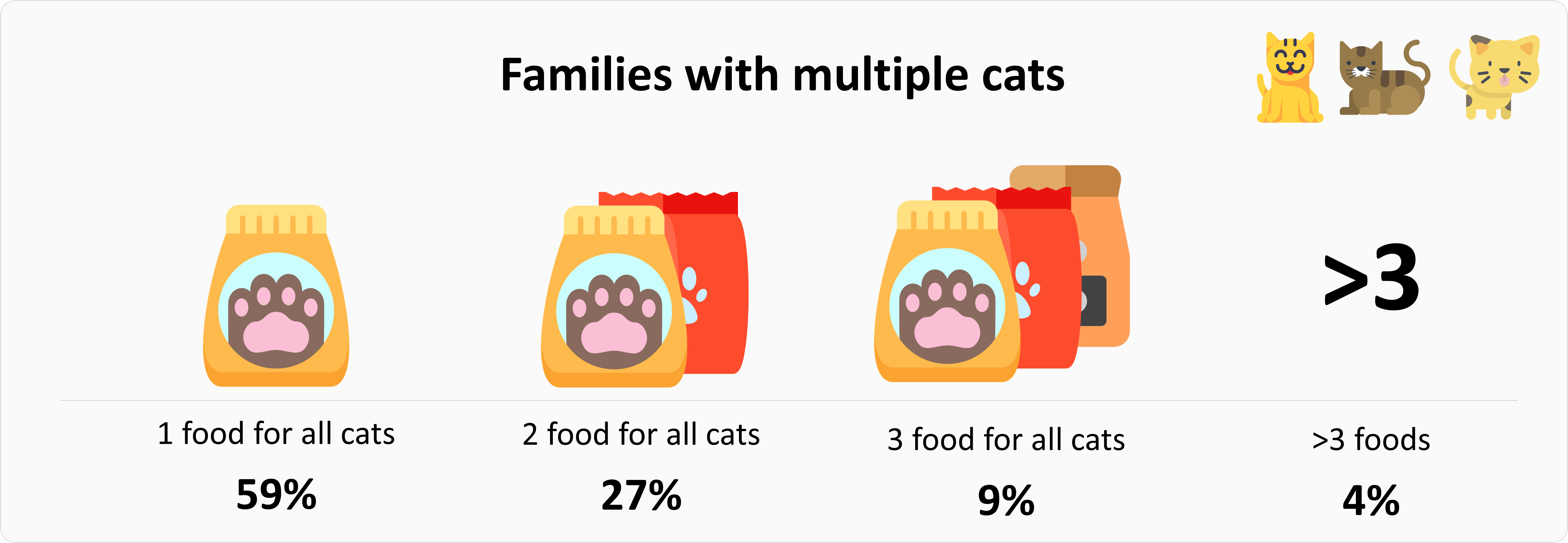 Food habits for families with many cats