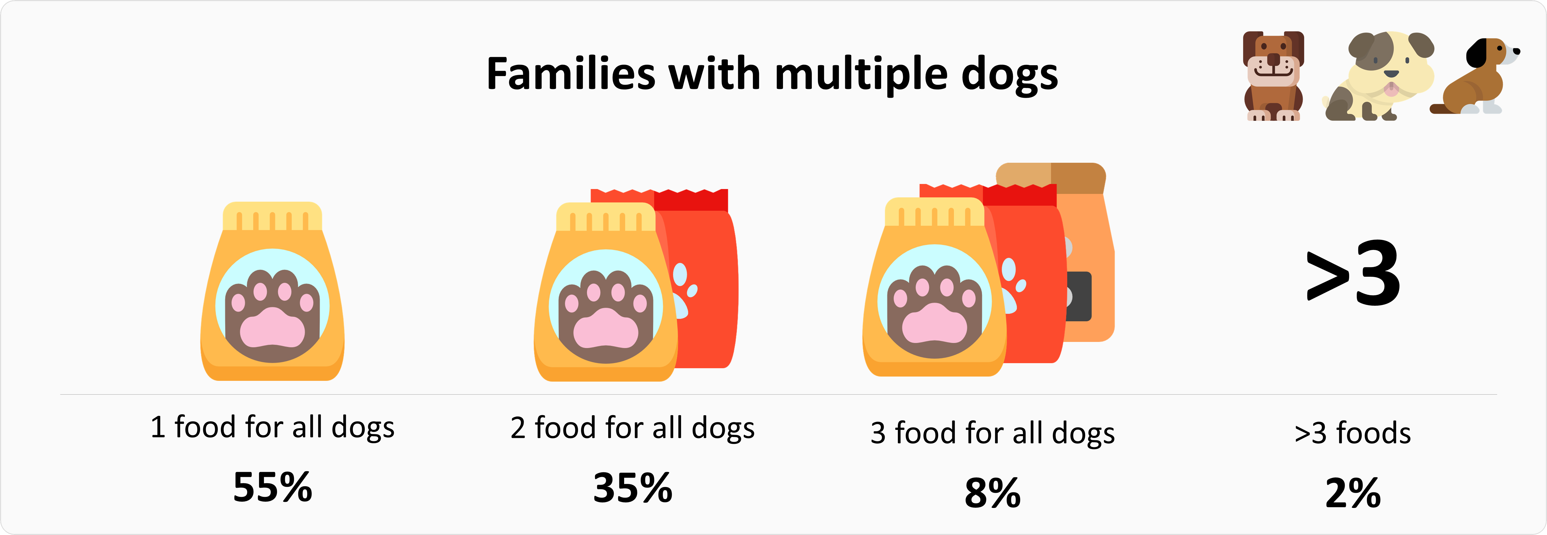 Food habits for families with many dogs