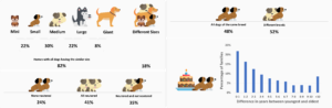 Characteristics of dogs in families with many dogs