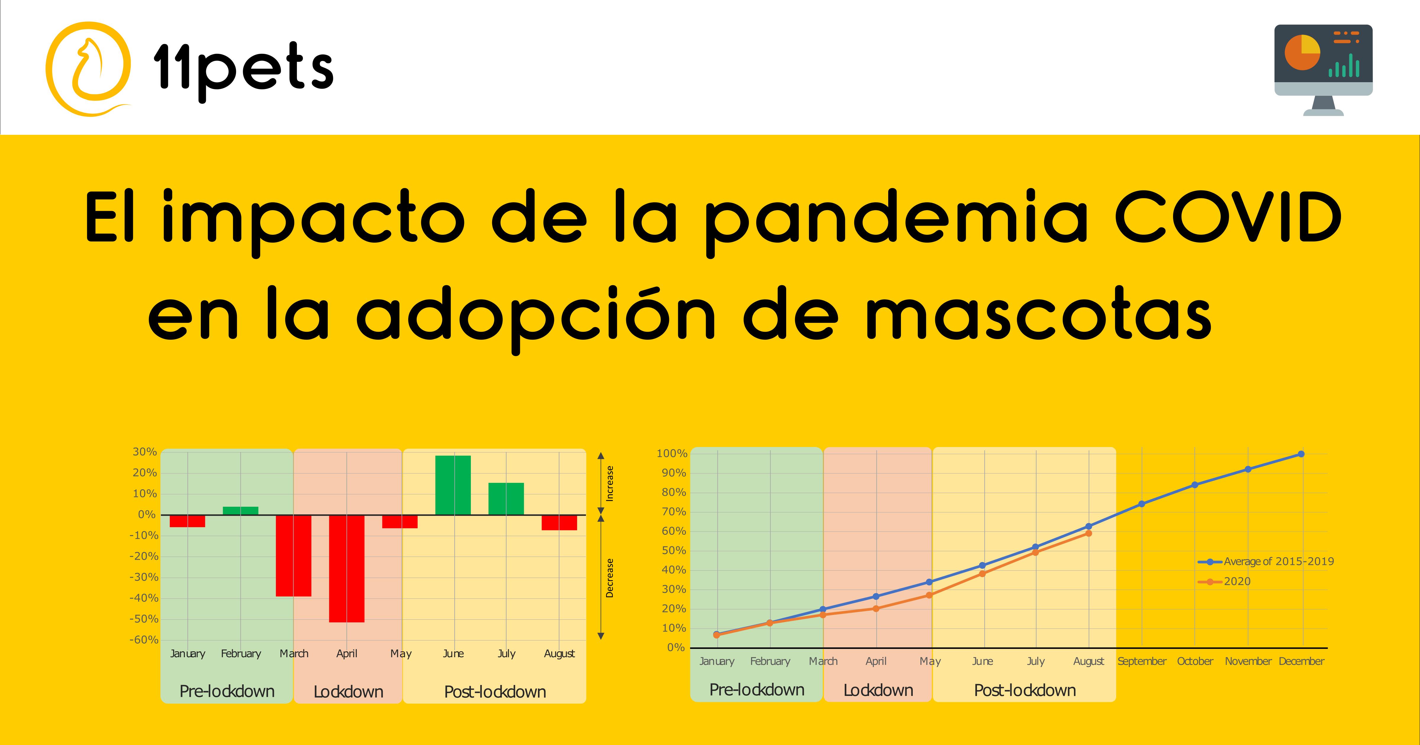 El impacto de la pandemia COVID en la adopción de mascotas