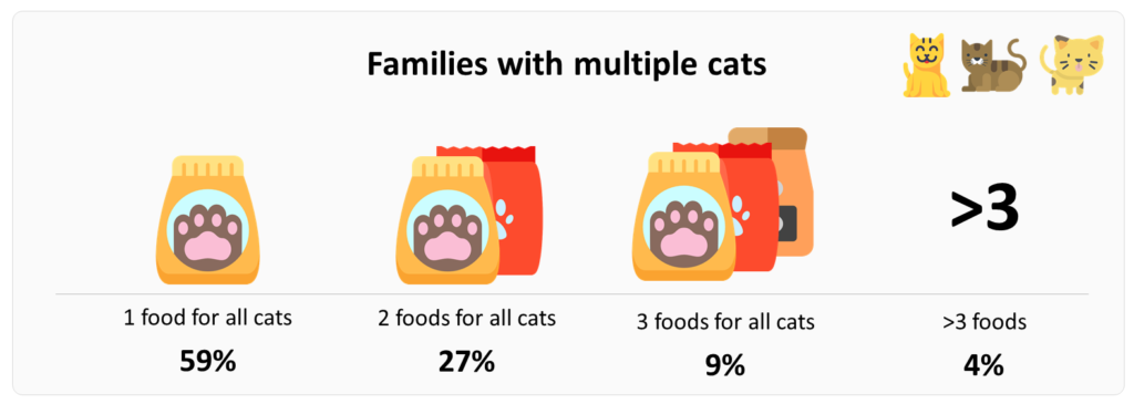 Food usage for families with many cats