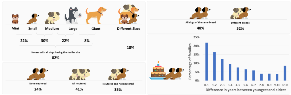 Dogs of families with multiple dogs have similar characteristics