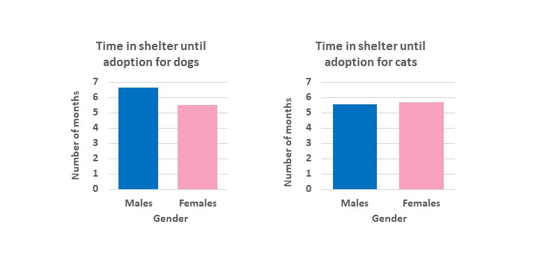 Time that cats and dogs spend in the shelter before being adopted