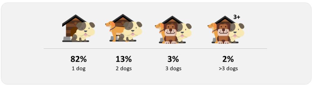 pet families