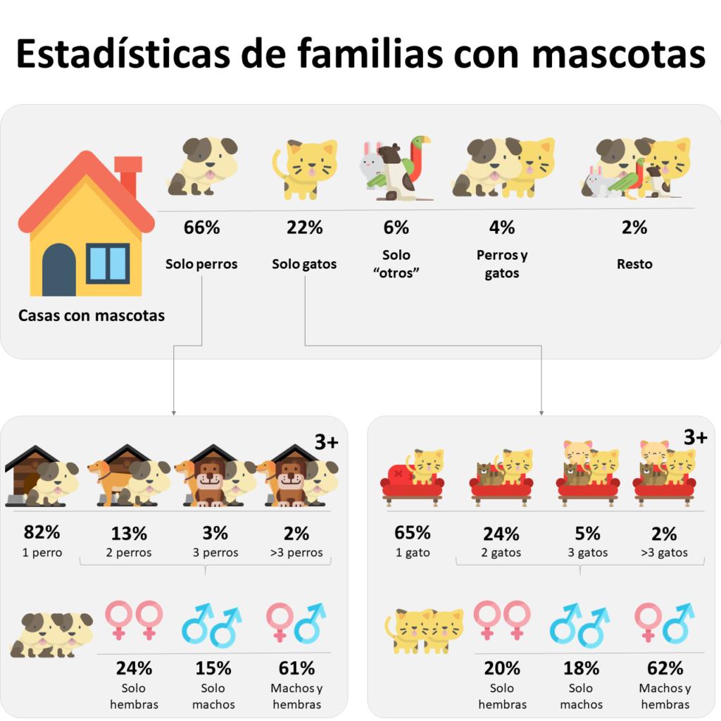 familias de mascotas