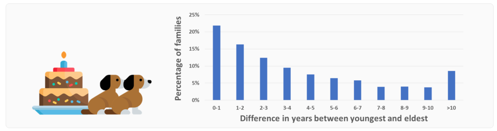 Age distribution of dogs living in the same house